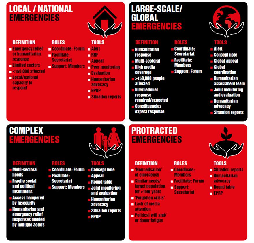 Categories of emergencies
