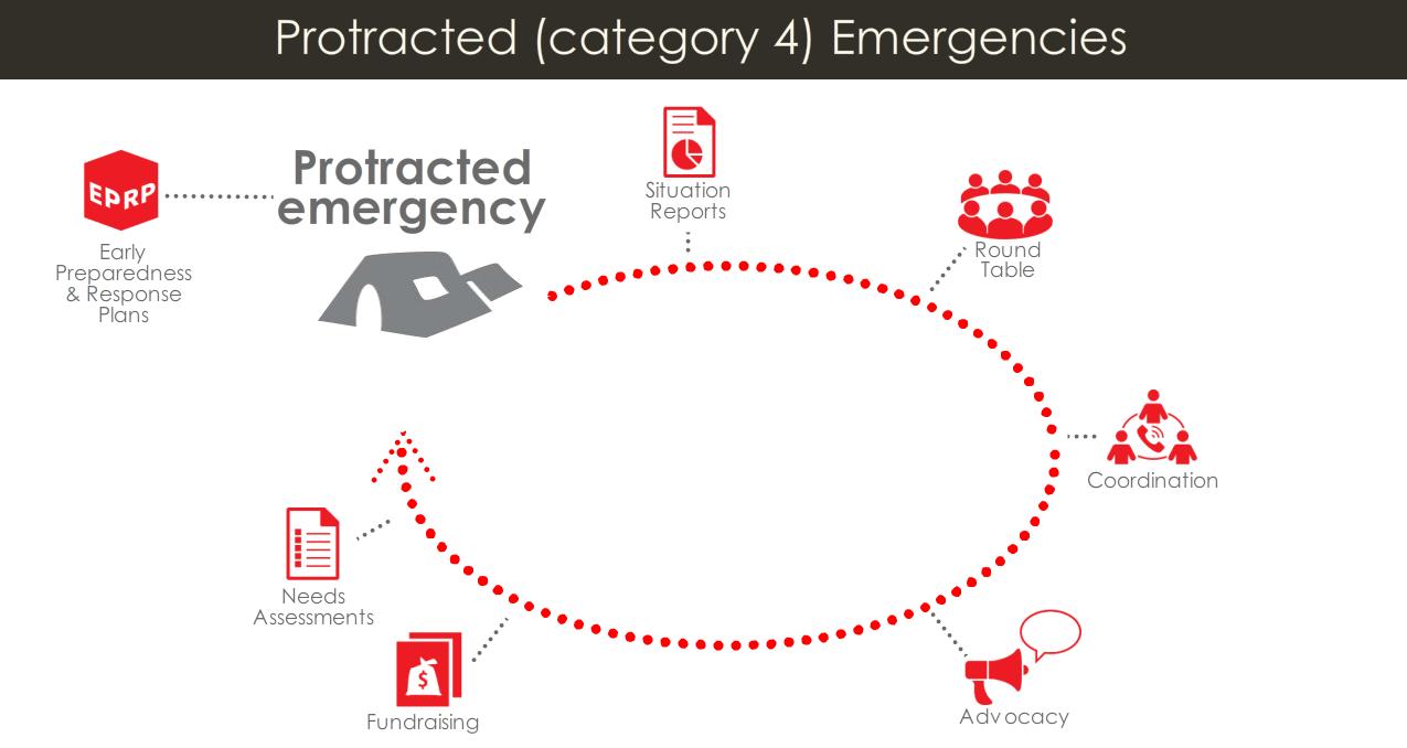 category 4 diagram